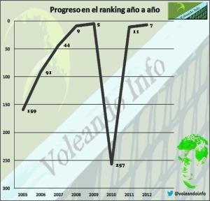 El progreso de Delpo en el ranking. © Voleando Info
